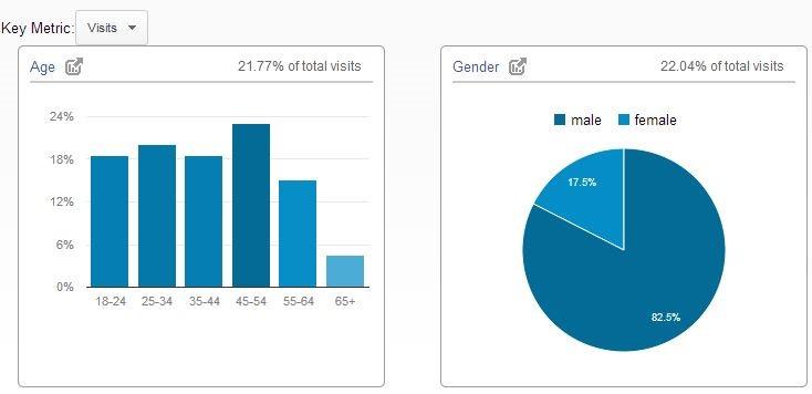 Présentation des rapports démographiques Google Analytics