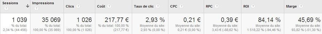 Données de coûts Adwords dans Google Analytics