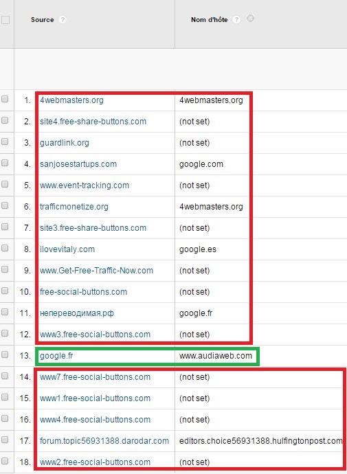 Filtrer le spam referrer avec le nom d'hôte de votre site