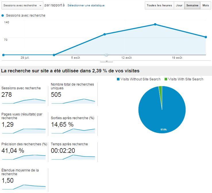 Présentation de la recherche sur site de Google Analytics